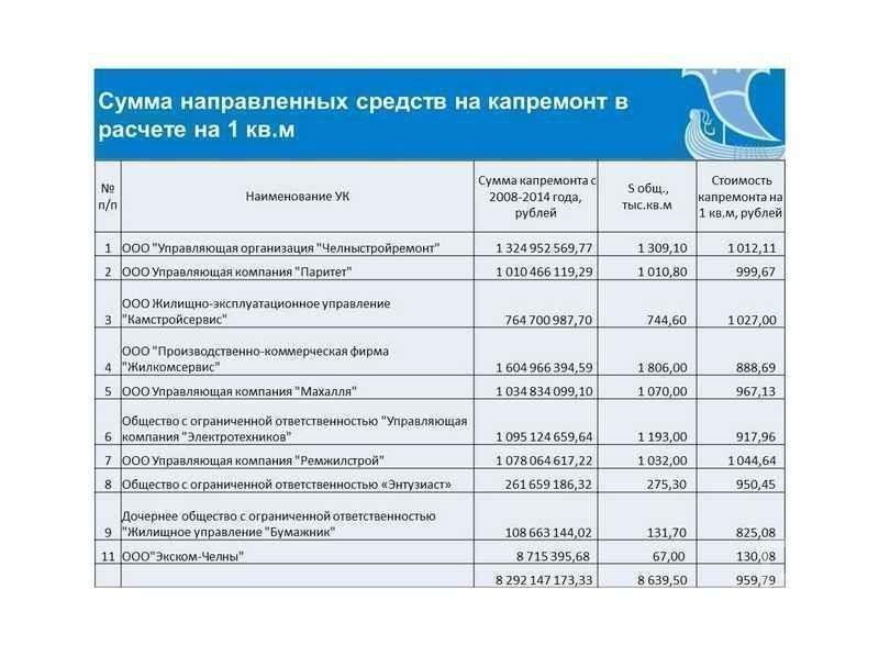 В капремонт жилых домов в Челнах с 2005 года вложили более 9 млрд рублей — исполком