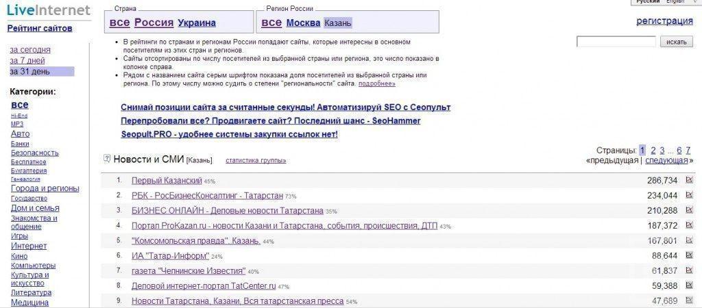 Рейтинг столиц регионов России, лидирующих по читаемости региональных интернет-СМИ