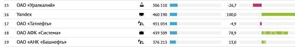 В топ-100 самых дорогих публичных компаний России вошли 4 компании из Татарстана