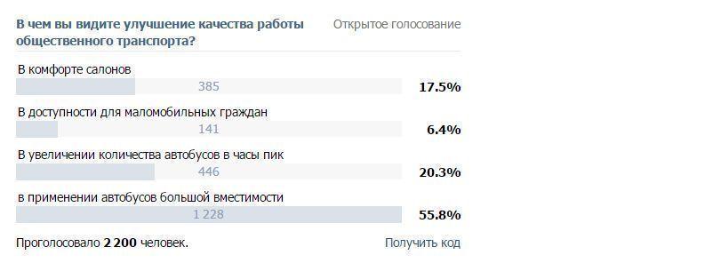 Наиль Магдеев готовит Набережные Челны к масштабной транспортной реформе