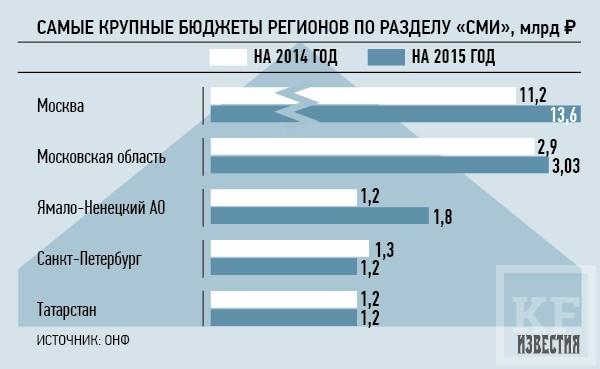 Татарстан вошел в пятерку лидеров по запланированным тратам на пиар в 2015 году