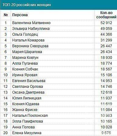 Фигуристка Юлия Липницкая и прокурор Крыма Наталья Поклонская вошли в топ-20 упоминаемых в СМИ женщин