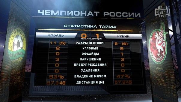 «Рубин» победил «Кубань», прервав серию из четырёх поражений в чемпионате России