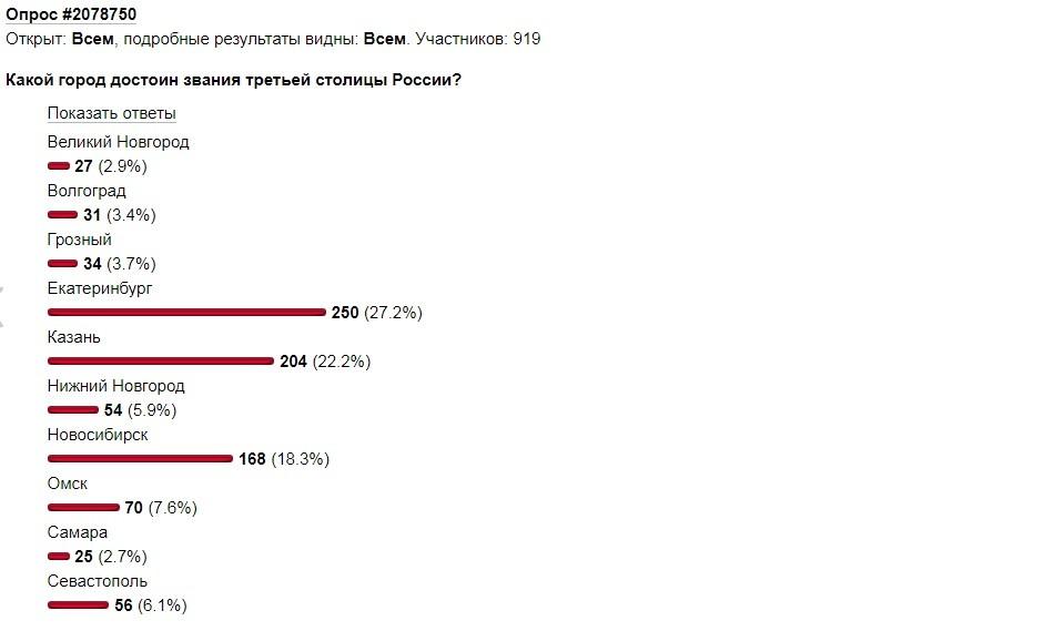 Екатеринбург проиграл Казани битву зазвание «третьей столицы» Российской Федерации