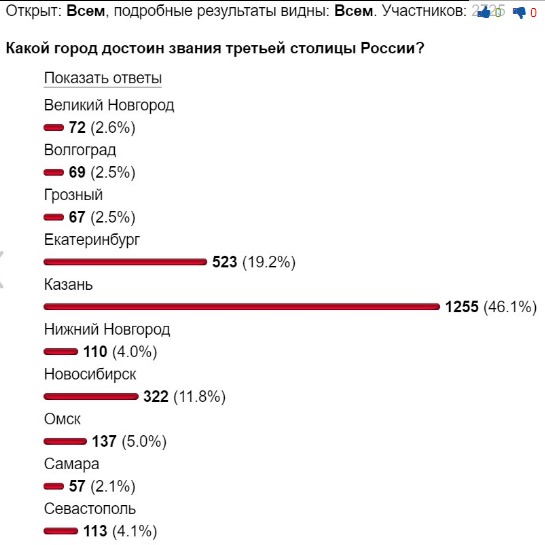 Екатеринбург уступил звание «третьей столицы» Российской Федерации