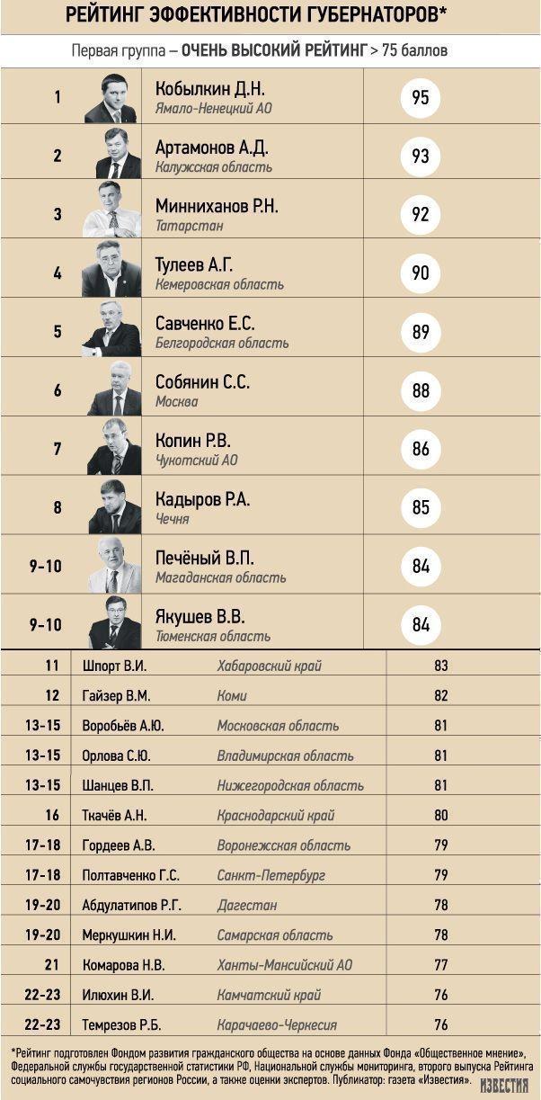 Рустам Минниханов вошёл в список лидеров в рейтинге самых эффективных глав регионов России