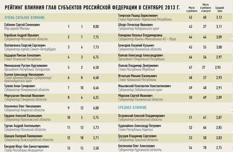 Рустам Минниханов вошел в топ-5 рейтинга влиятельности глав регионов