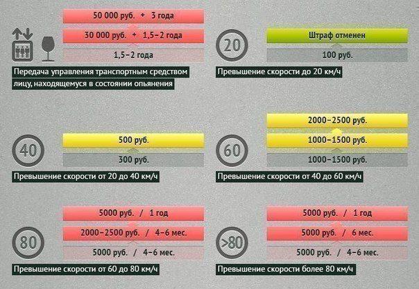 штрафы за нарушения пдд россии - фото 9