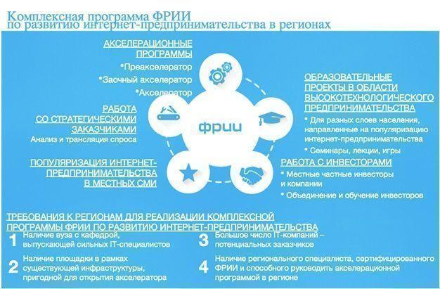 Фонд развития интернет-инициатив открывает в Казани заочный акселератор
