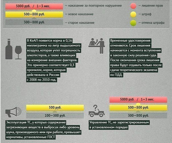 штрафы за нарушения пдд россии - фото 6