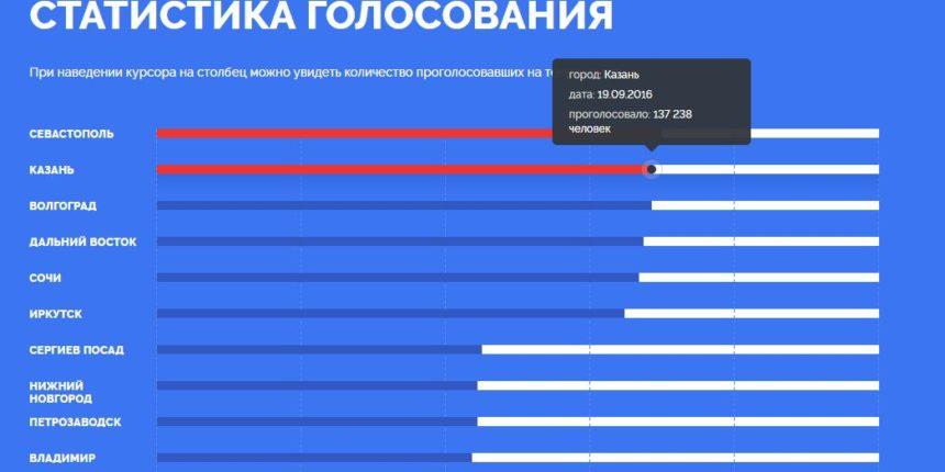 Казань поднялась на 2-ое место вголосовании засимволы для новых банкнот