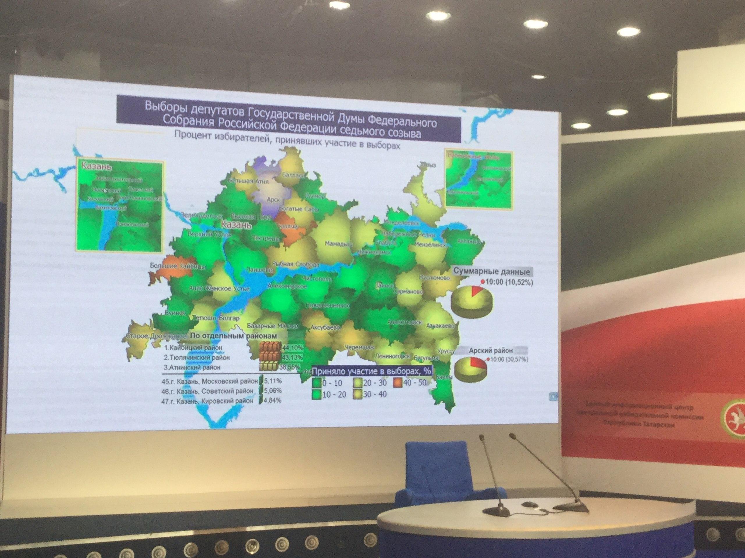 ЦИК республики: ВТатарстане за5 часов явка навыборы составила 35%