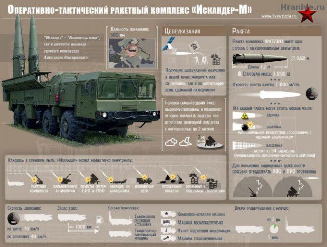 Переброска «Искандеров» под Калининград— предупреждение для НАТО