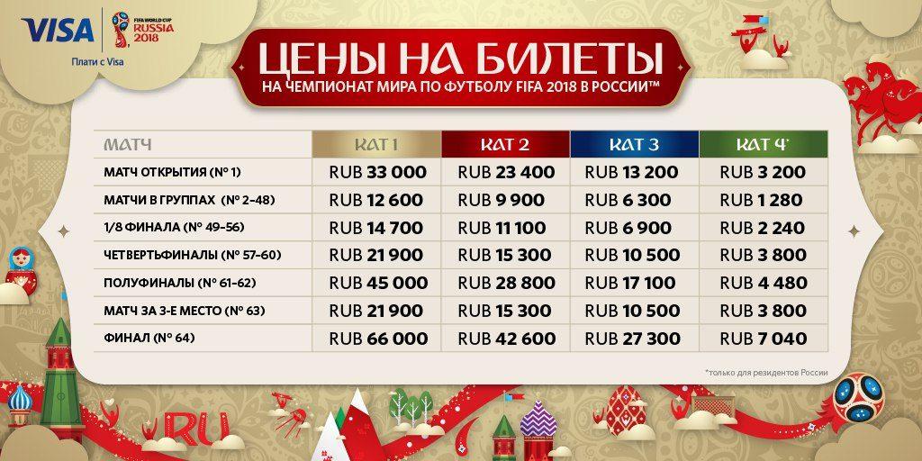Билеты наЧемпионат мира FIFA 2018 в Российской Федерации пользуются высоким спросом